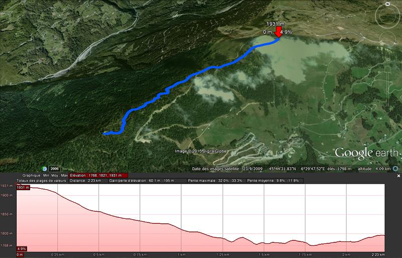 Profil de l'itinéraire